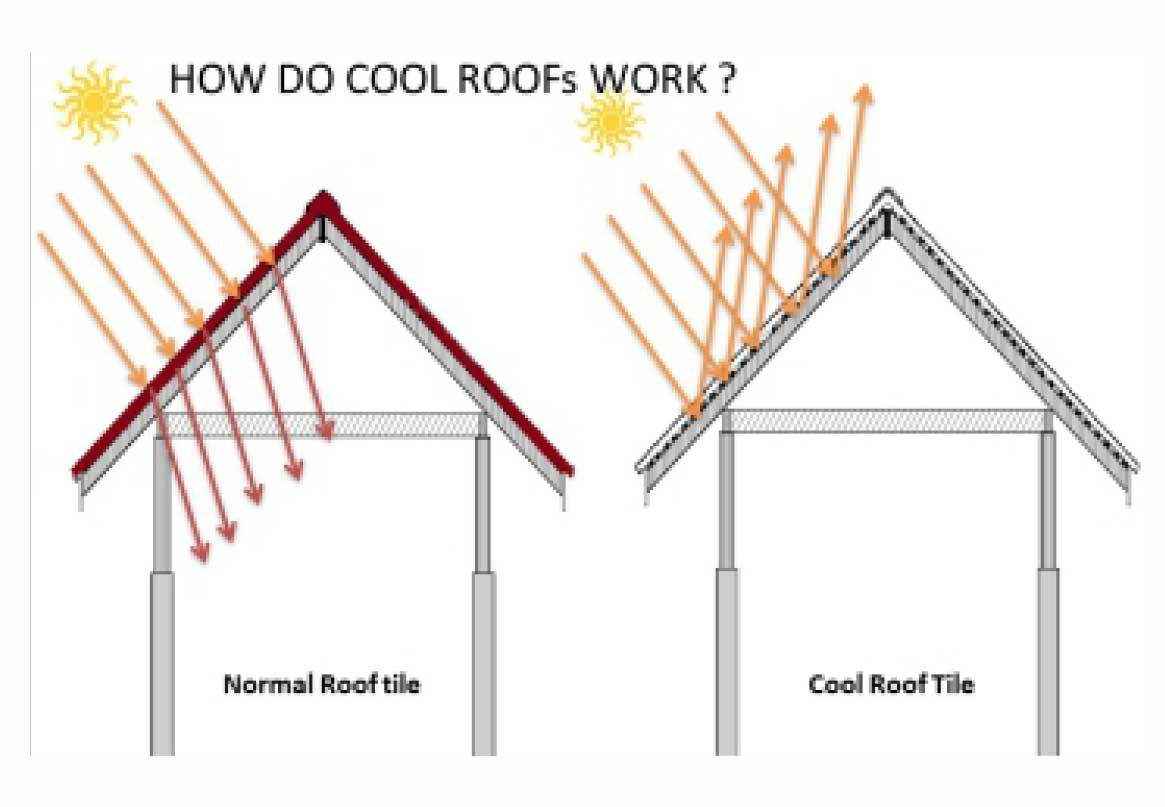 What is SRI & COOL ROOF?